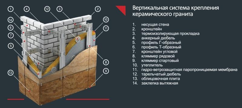Вертикальная система крепления керамического крепления