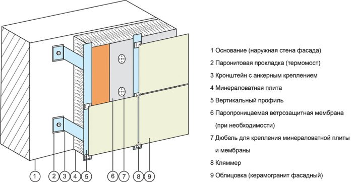 Доступно составные части фасадной конструкции показаны на схеме