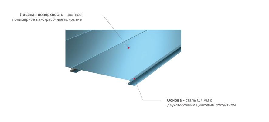Схема строения металлической панели для фасада