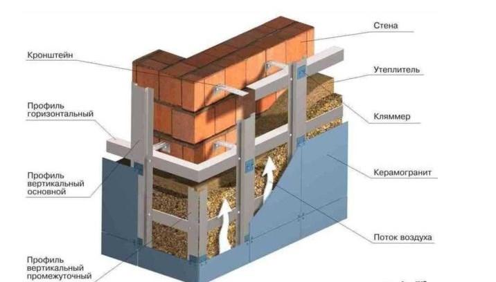 Строение стеновых фасадных панелей