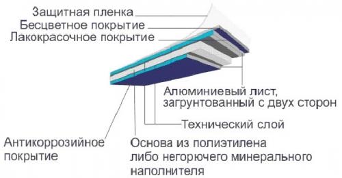 Структура алюминиевых панелей