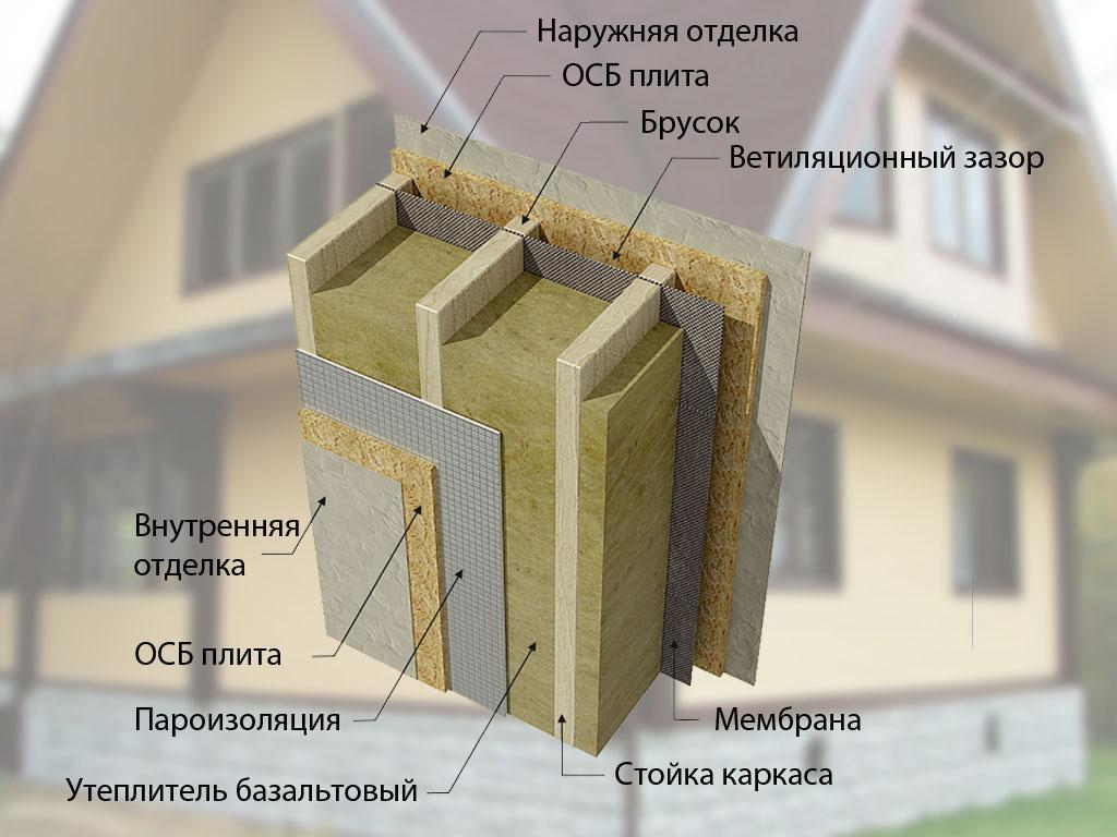 Конструкция утепленного фасада