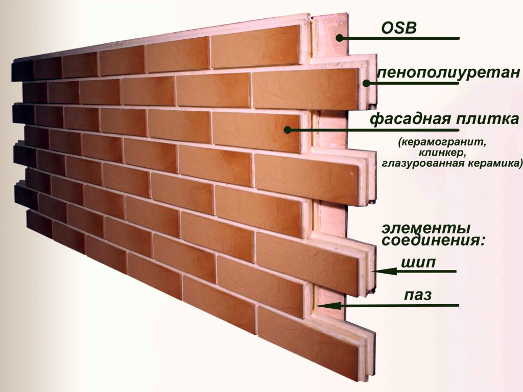 Структура фасадных панелей.