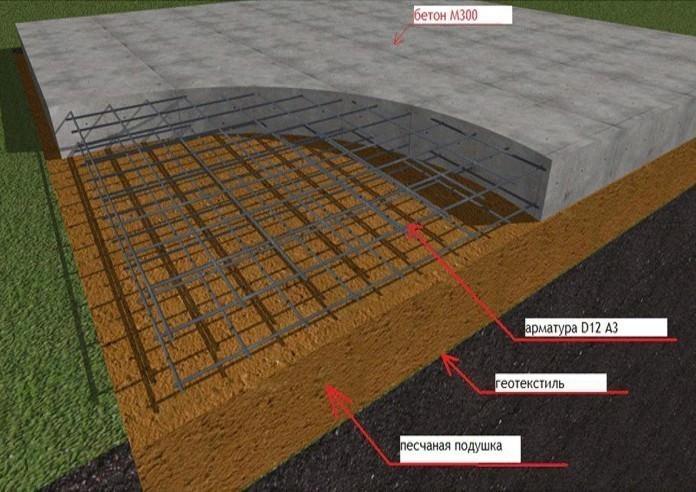 бетонирование площадки под автомобиль