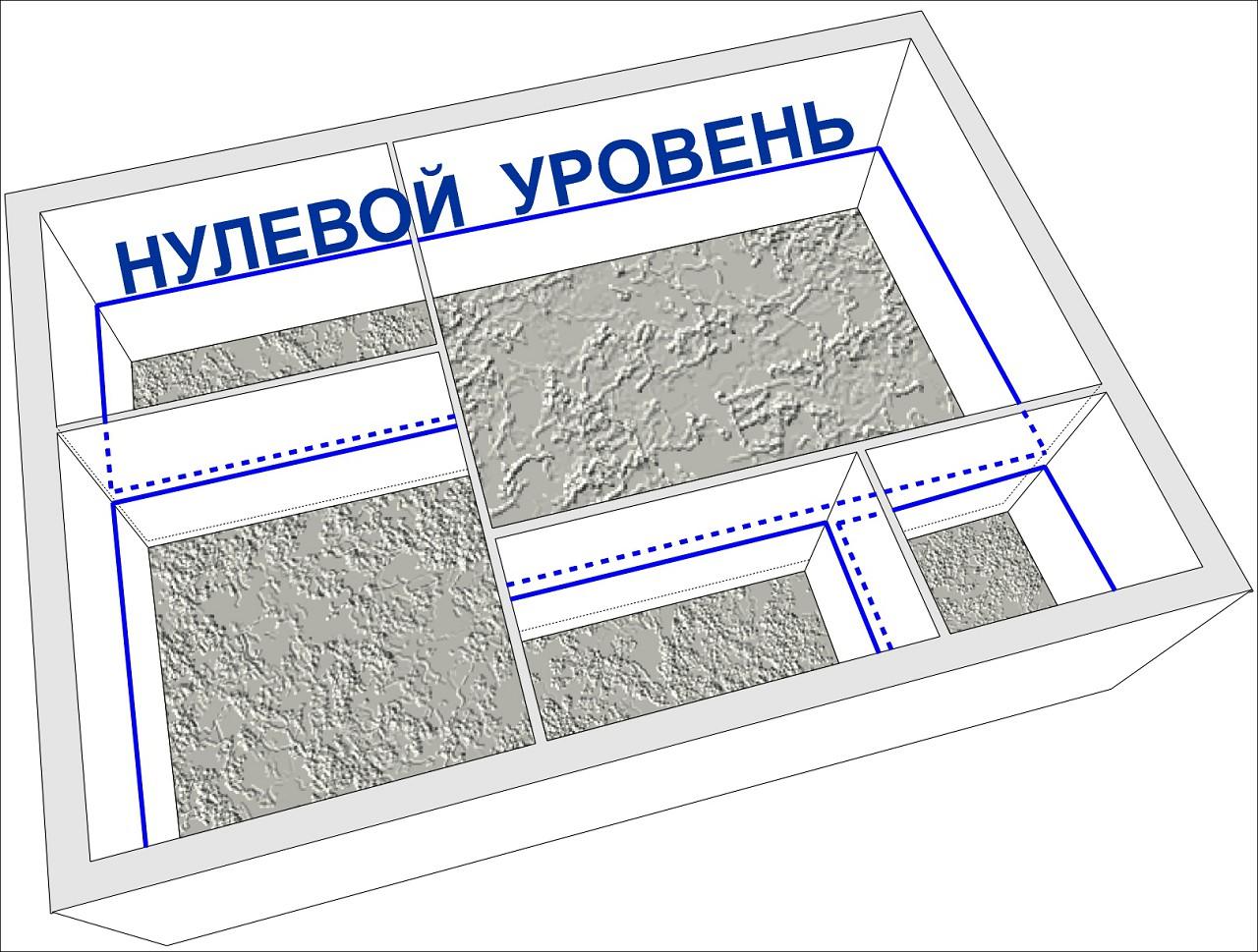 нулевой уровень бетонного пола по грунту