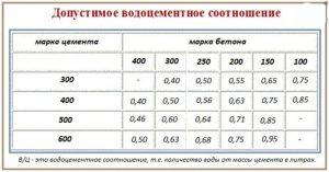 Водоцементное отношение для цементного раствора керамзитобетон облицовка